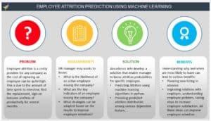 Employee Attrition Prediction Using Machine Language