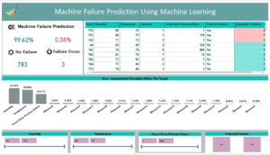 Machine Failure Prediction Model Performance