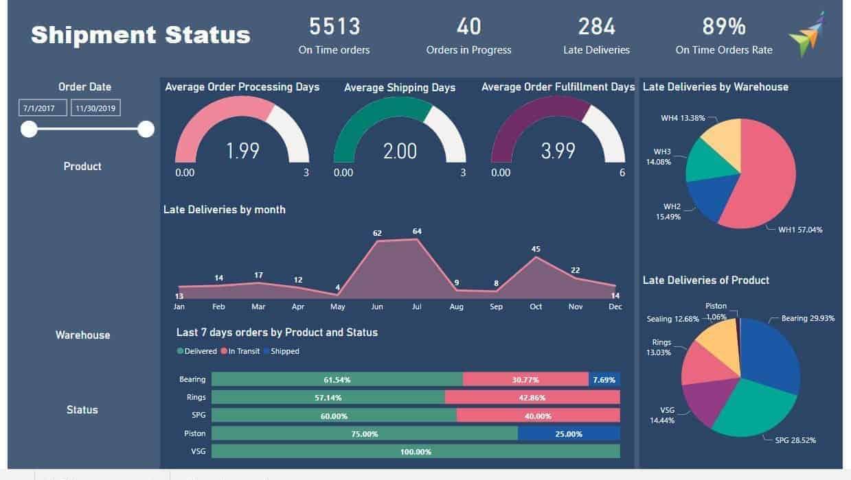 Supply Chain Management Dashboard