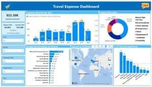 Travel Cost Management Dashboard